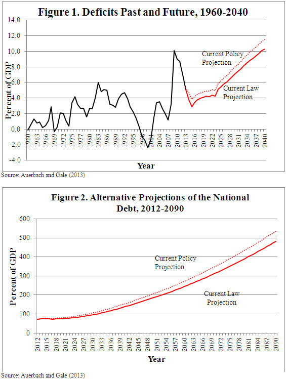 A line chart showing past and future deficits from 1960-1940.