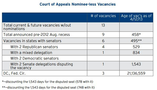 Court of Appeals Nominee-Less Vacancies