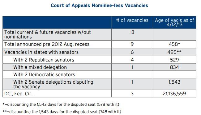 Court of Appeals Nominee-Less Vacancies