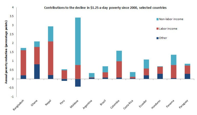 poverty-since-2000_3