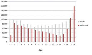 GS_20140801_PISA_china_hukou graph