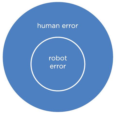 human_robot_error
