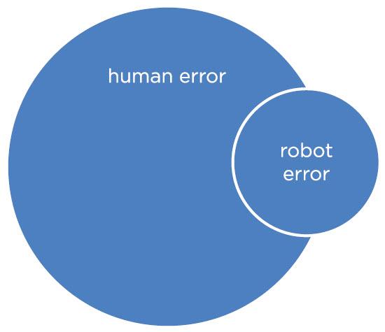 human_robot_error2