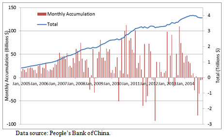 A chart showing the foreign exchange reserves of China, including monthly accumulation versus total.