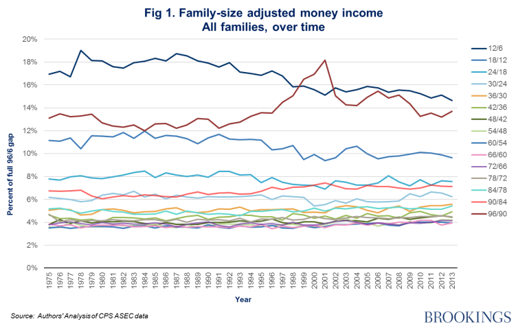 Figure 1: family-size adjusted money income, all families over time