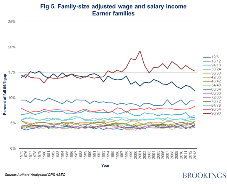Figure 5: family-size adjusted wage and salary income, earner families