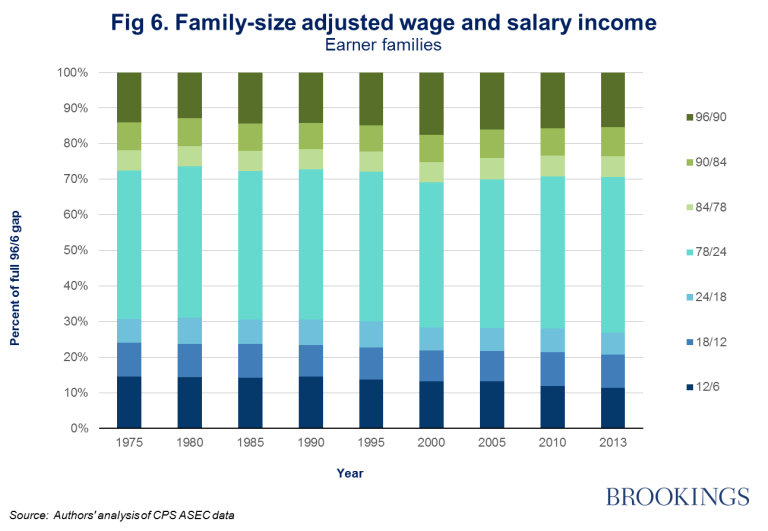 Figure 6: family-size adjusted wage and salary income, earner families