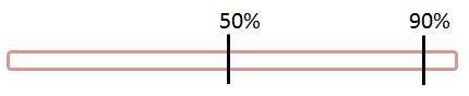 Rubber band representation - 50-90%
