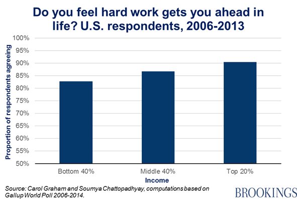 Chart 8 - do you feel hard work gets you ahead in life? U.s. respondents, 2006-2013