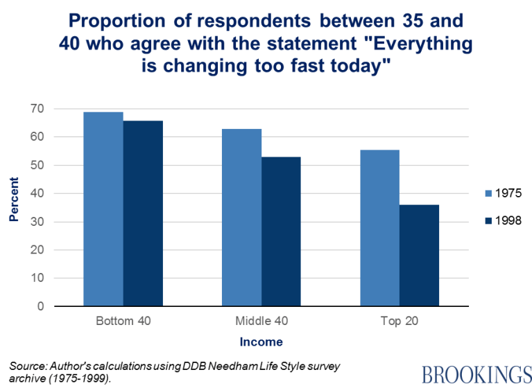 "Chart 9 - proportion of respondents between 35 and 40 who agree with the statement ""everything is changing too fast today"""