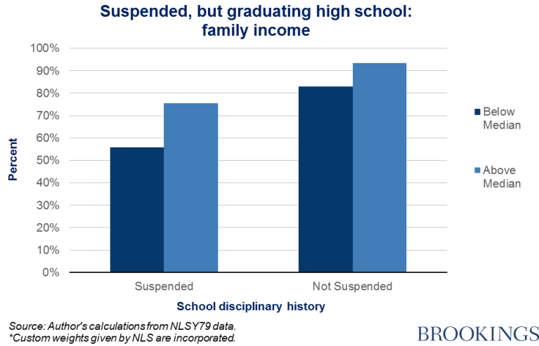 Chart 4 - suspended, but graduating high school: family income