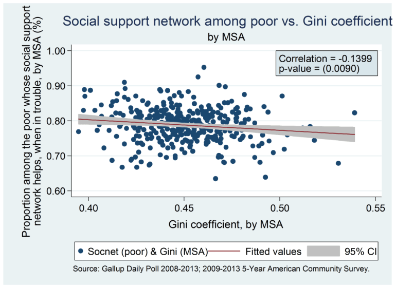 Chart 1 - stress incidence vs Gini coefficient