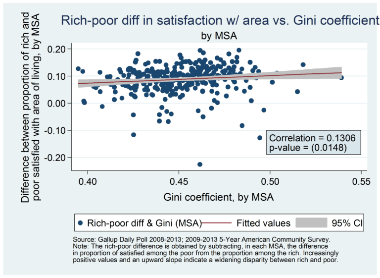 Chart 7 - rich-poor difference in satisfaction w/ area vs. Gini coefficient by MSA