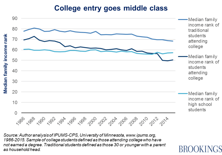 Chart - College entry goes middle class