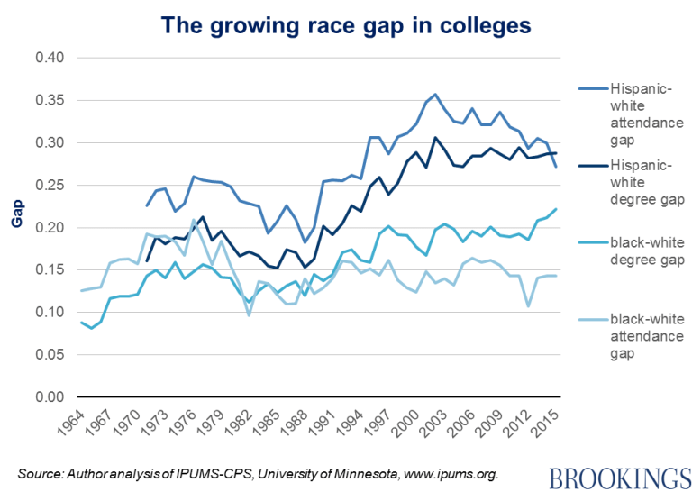 Chart - The growing race gap in colleges