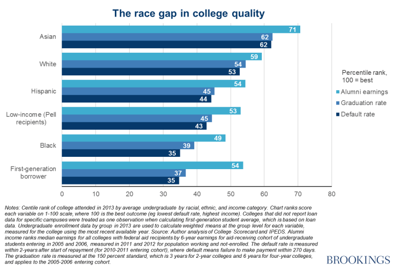 Chart - The race gap in college quality