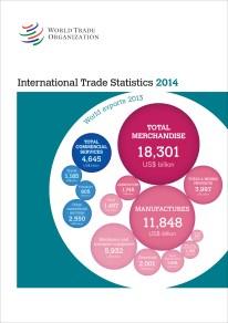 International Trade Statistics 2014