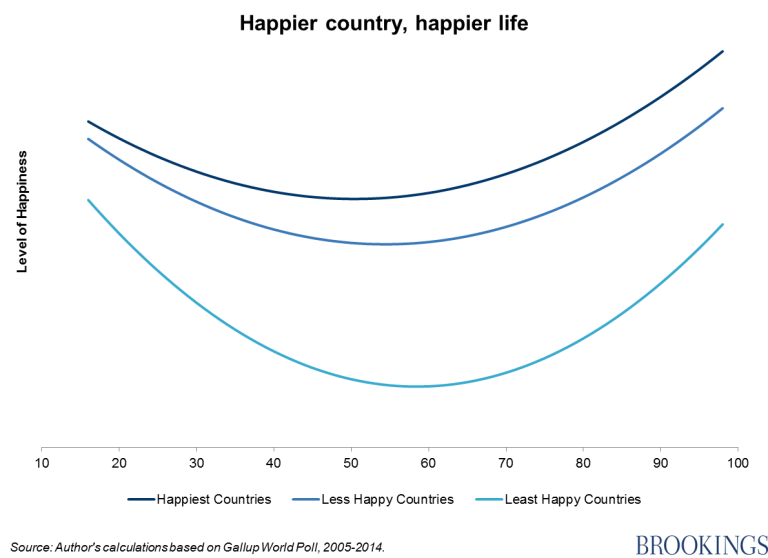 Chart - happier country, happier life
