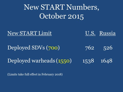 New START Numbers, October 2015