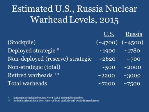 Estimated U.S., Russia Nuclear Warhead Levels, 2015
