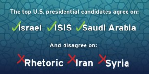 What the top U.S. presidential candidates agree and disagree on