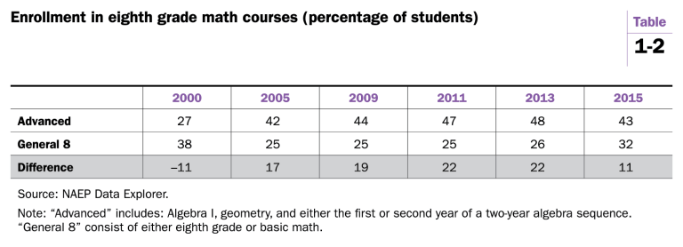Enrollment in eighth grade math courses table