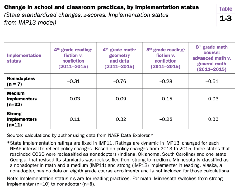 Change in school and classroom practices - Table 1-3