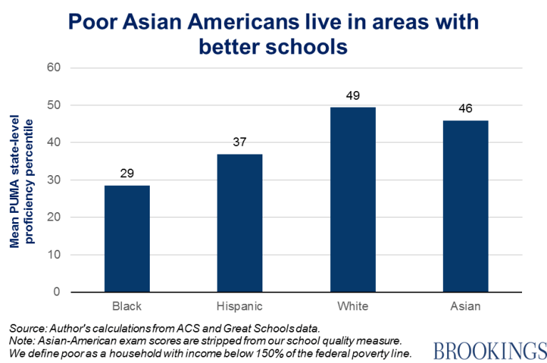 Chart - Poor Asian Americans live in areas with better schools