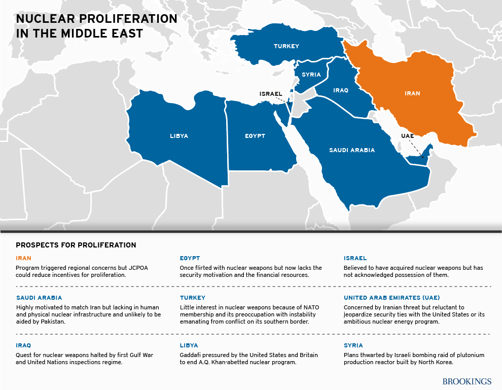 Prospects for nuclear proliferation in the Middle East