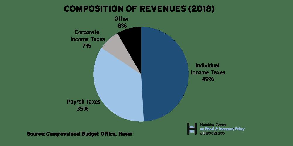The Hutchins Center Explains: Federal budget basics