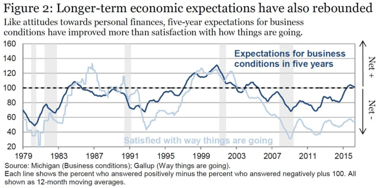 How do people really feel about the economy?