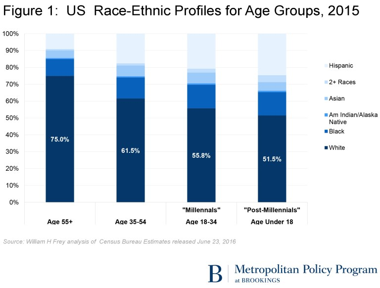 Figure 1: US Race-Ethnic Profiles for Age Groups, 2015