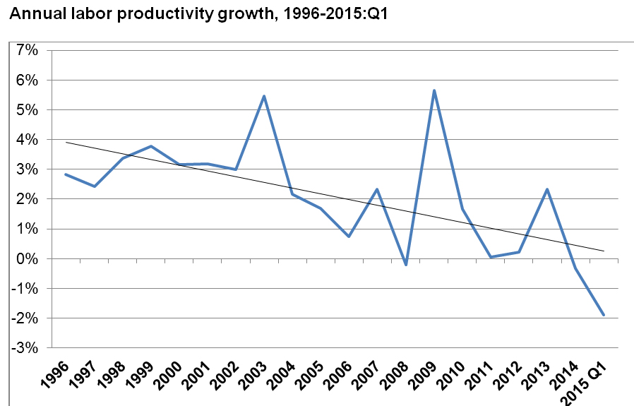 how do gains in labor productivity lead to gains in gdp per capita?