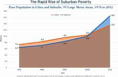 rapid_rise_suburban_poverty