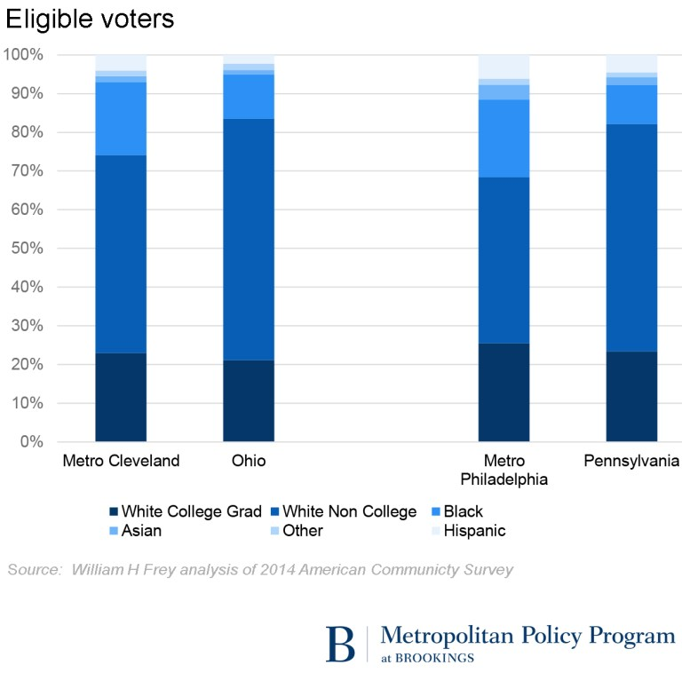 Demographic breakdown of eligible voters in Metro Cleveland, Ohio, Metro Philadelphia, and Pennsylvania