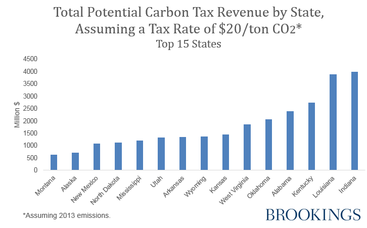 Total Potential Carbon Tax Revenue by State, Assuming a Tax Rate of $20/ton CO2