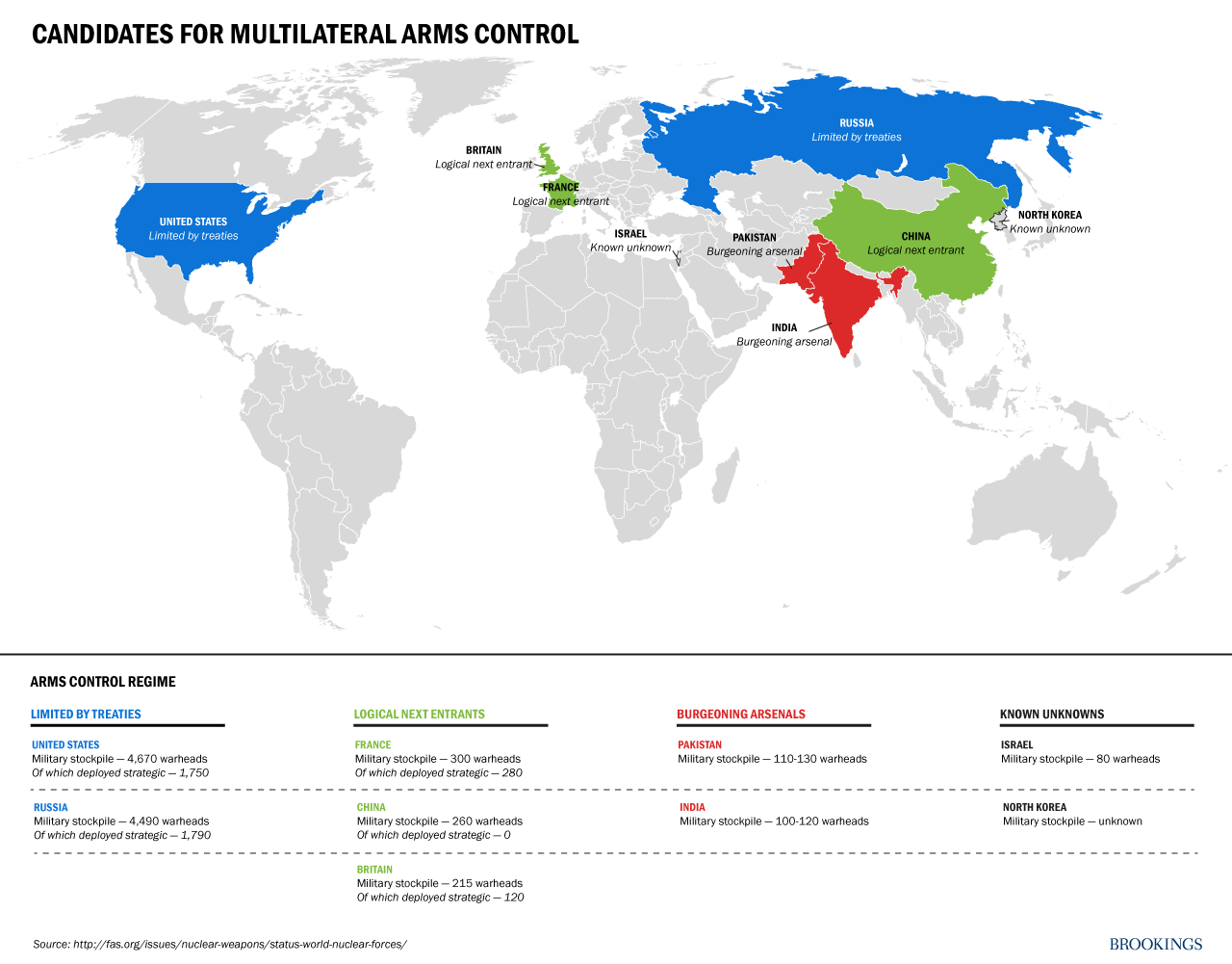 Candidates for Multilateral Arms Control. Of the countries known to possess nuclear weapons, the United States (which has 4,670 nuclear warheads, of which 1,750 are deployed) and Russia (which has 4,490 nuclear warheads, of which 1,790 are deployed) are limited by treaties. France, China, and Britain are the logical next entrants to the arms control regime. France has 300 warheads, of which 280 are deployed; China has 260 warheads, of which zero are deployed; and Britain has 215 warheads, of which 120 are deployed. India and Pakistan have 100 to 120 and 110 to 130 nuclear warheads, respectively, and are continuing to build their arsenals. Israel and North Korea are also thought to possess nuclear weapons. Israel's arsenal has been estimated at 80 warheads. There is little concrete information on North Korea's arsenal, but some experts have said it may possess 10 to 16 weapons.