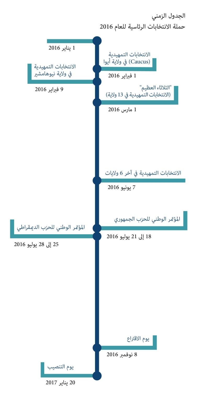 Timeline: 2016 U.S. Presidential Campaign