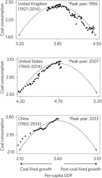 Coal consumption chart