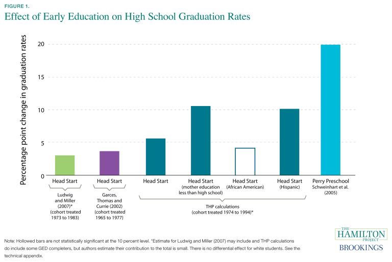 Effect of early education on high school graduation rates