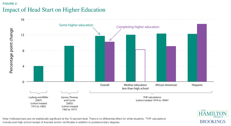 Impact of Head Start on higher education
