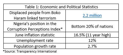 Economic and Political Statistics