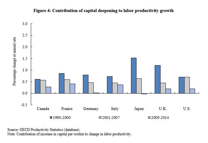 figure 4 productivity