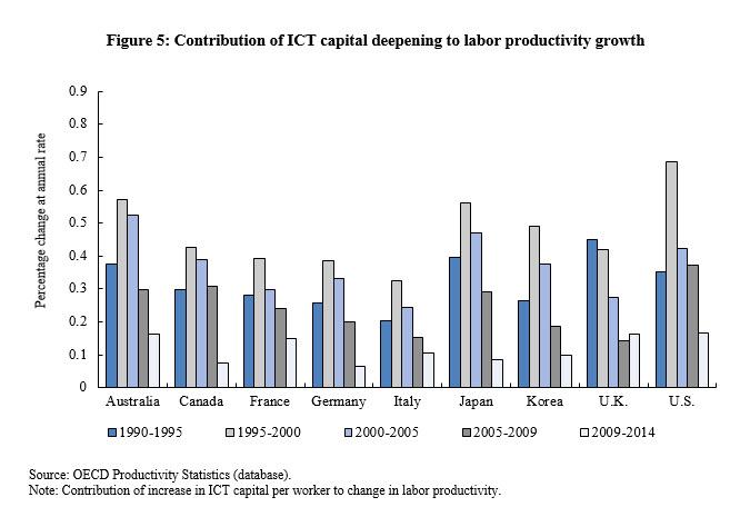 figure 5 productivity