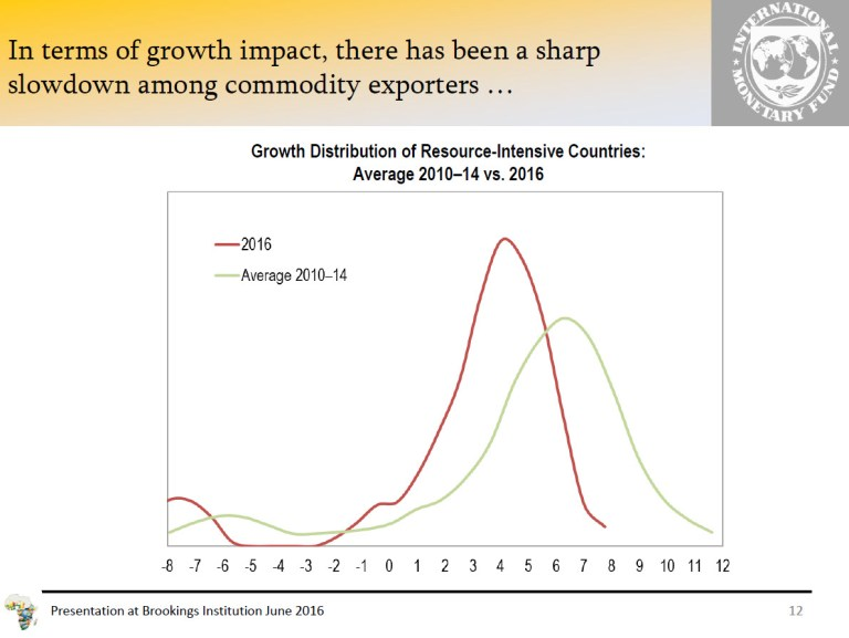 Growth Distribution of Resource Intensive Countries