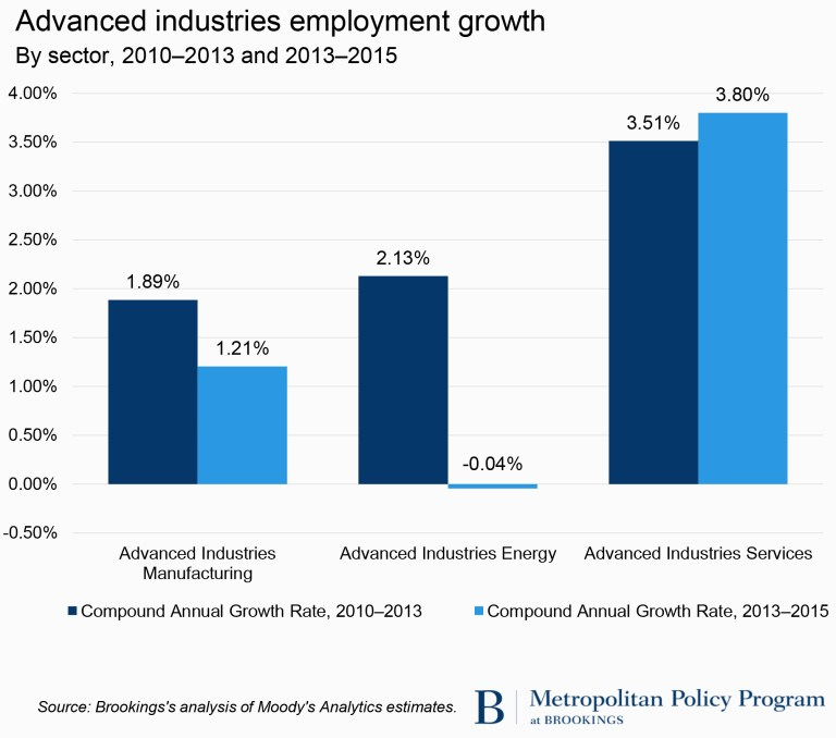 Advanced industries employment growth