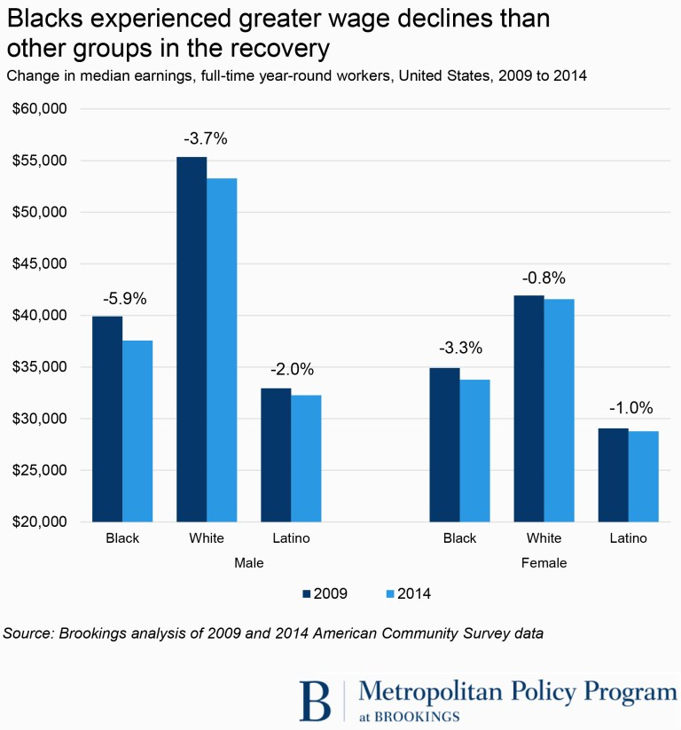 Blacks experienced greater wage declines than other groups in the recovery