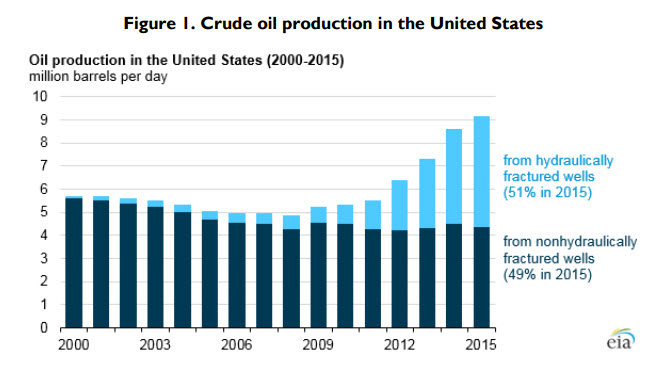 Chart: Crude oil production in the United States, 2000-15