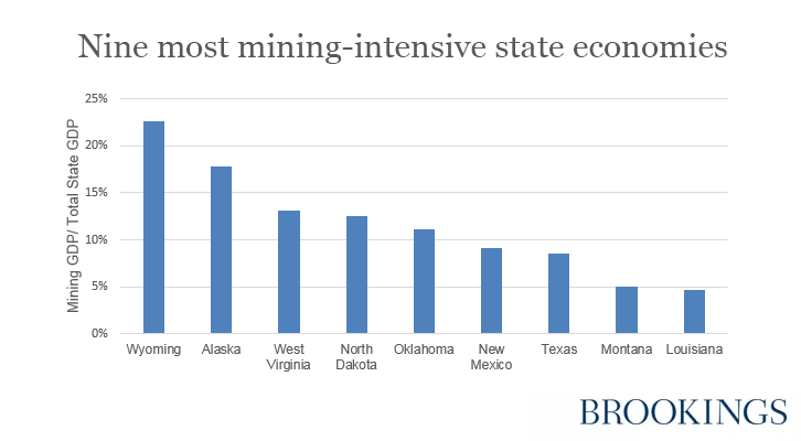 Nine most mining-intensive states