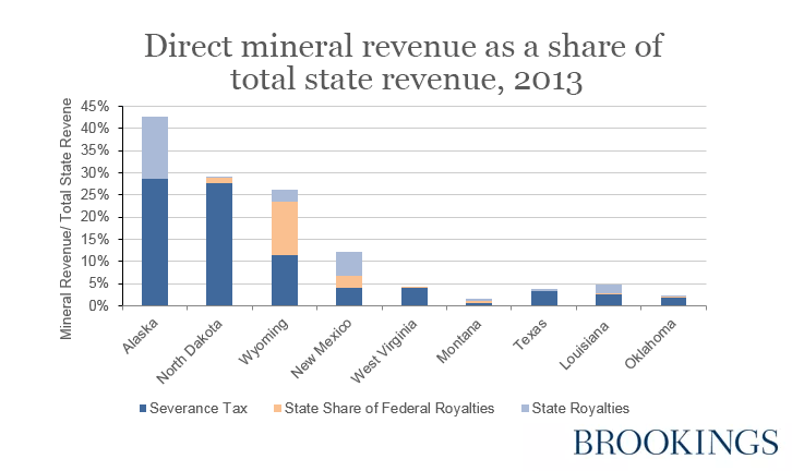 Direct mineral revenue as a share of total state